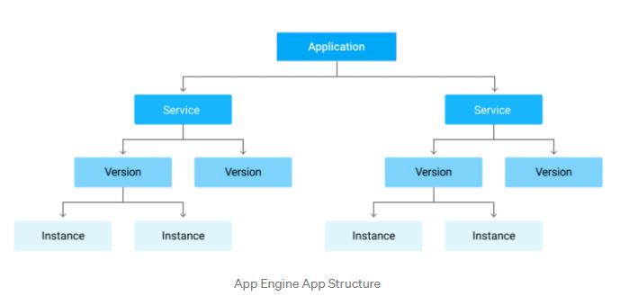 Google-Associate-Cloud-Engineer-Exam-Tips-App-Engine