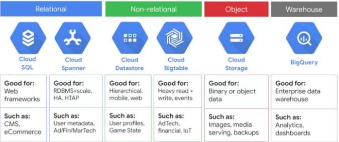 Google-Associate-Cloud-Engineer-Exam-Tips-Database-Options