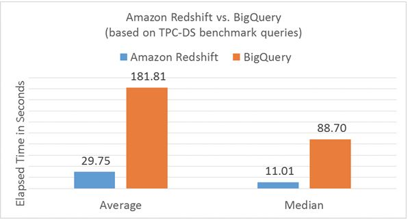AWS-Redshift-vs-GCP-BigQuery