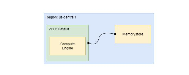 Google-Cloud-Run-Connect-To-Memory-Store
