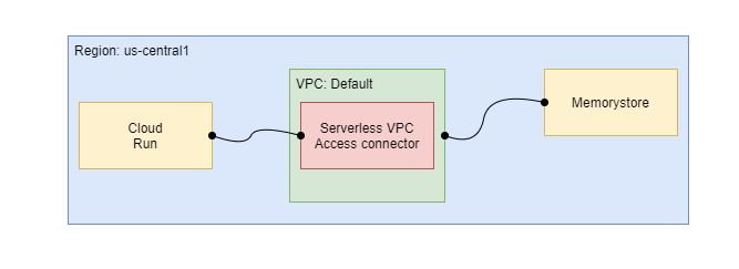 Google-Cloud-Run-Connect-To-Memory-Store-Via-VPC